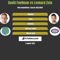 David Faellman vs Leonard Zuta h2h player stats