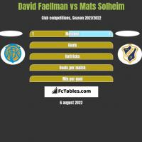 David Faellman vs Mats Solheim h2h player stats