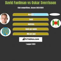 David Faellman vs Oskar Sverrisson h2h player stats