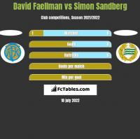 David Faellman vs Simon Sandberg h2h player stats