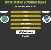 David Faellman vs Godswill Ekpolo h2h player stats