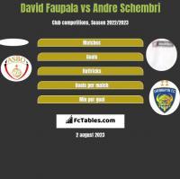 David Faupala vs Andre Schembri h2h player stats