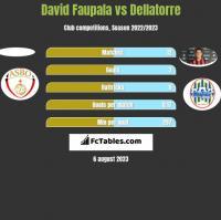 David Faupala vs Dellatorre h2h player stats