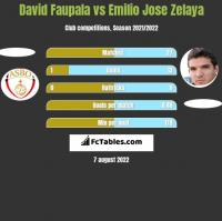 David Faupala vs Emilio Jose Zelaya h2h player stats
