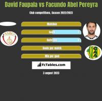 David Faupala vs Facundo Abel Pereyra h2h player stats