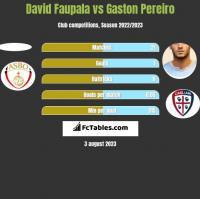 David Faupala vs Gaston Pereiro h2h player stats