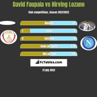 David Faupala vs Hirving Lozano h2h player stats