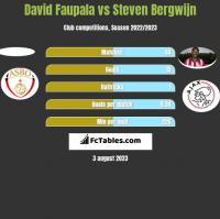 David Faupala vs Steven Bergwijn h2h player stats