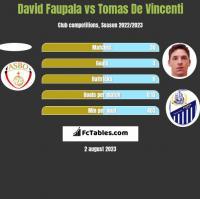 David Faupala vs Tomas De Vincenti h2h player stats