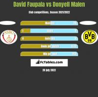 David Faupala vs Donyell Malen h2h player stats