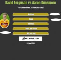 David Ferguson vs Aaron Dunsmore h2h player stats