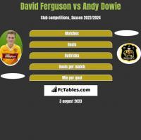 David Ferguson vs Andy Dowie h2h player stats