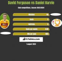 David Ferguson vs Daniel Harvie h2h player stats