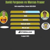 David Ferguson vs Marcus Fraser h2h player stats