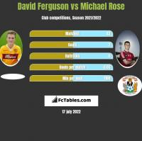David Ferguson vs Michael Rose h2h player stats