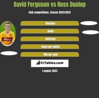 David Ferguson vs Ross Dunlop h2h player stats