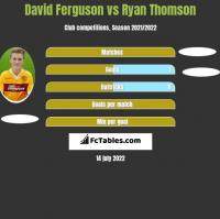 David Ferguson vs Ryan Thomson h2h player stats