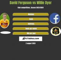 David Ferguson vs Willie Dyer h2h player stats