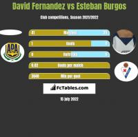 David Fernandez vs Esteban Burgos h2h player stats