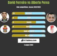 David Ferreiro vs Alberto Perea h2h player stats