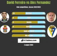 David Ferreiro vs Alex Fernandez h2h player stats