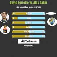 David Ferreiro vs Alex Gallar h2h player stats