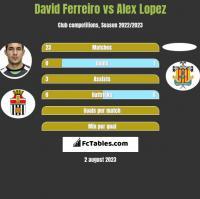 David Ferreiro vs Alex Lopez h2h player stats