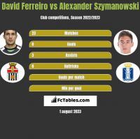 David Ferreiro vs Alexander Szymanowski h2h player stats