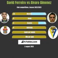 David Ferreiro vs Alvaro Gimenez h2h player stats