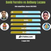 David Ferreiro vs Anthony Lozano h2h player stats