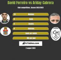 David Ferreiro vs Ariday Cabrera h2h player stats