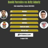 David Ferreiro vs Aritz Aduriz h2h player stats