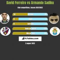 David Ferreiro vs Armando Sadiku h2h player stats