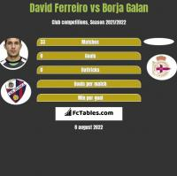 David Ferreiro vs Borja Galan h2h player stats