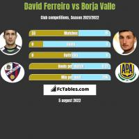 David Ferreiro vs Borja Valle h2h player stats
