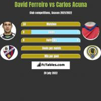 David Ferreiro vs Carlos Acuna h2h player stats
