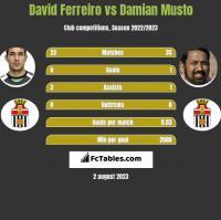 David Ferreiro vs Damian Musto h2h player stats