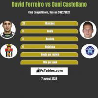 David Ferreiro vs Dani Castellano h2h player stats