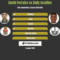 David Ferreiro vs Eddy Israfilov h2h player stats