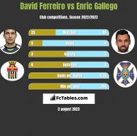David Ferreiro vs Enric Gallego h2h player stats
