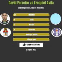 David Ferreiro vs Ezequiel Avila h2h player stats