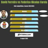 David Ferreiro vs Federico Nicolas Varela h2h player stats