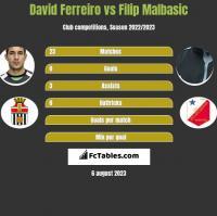 David Ferreiro vs Filip Malbasic h2h player stats