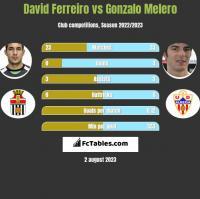 David Ferreiro vs Gonzalo Melero h2h player stats