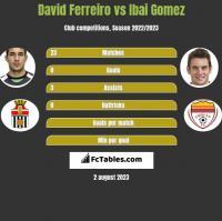 David Ferreiro vs Ibai Gomez h2h player stats
