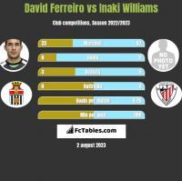 David Ferreiro vs Inaki Williams h2h player stats