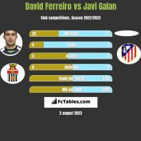 David Ferreiro vs Javi Galan h2h player stats