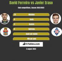 David Ferreiro vs Javier Eraso h2h player stats