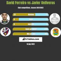 David Ferreiro vs Javier Ontiveros h2h player stats