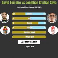 David Ferreiro vs Jonathan Cristian Silva h2h player stats